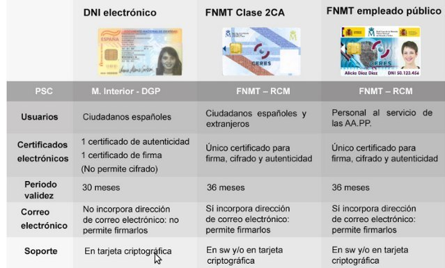 DNI electrónico VS certificado digital